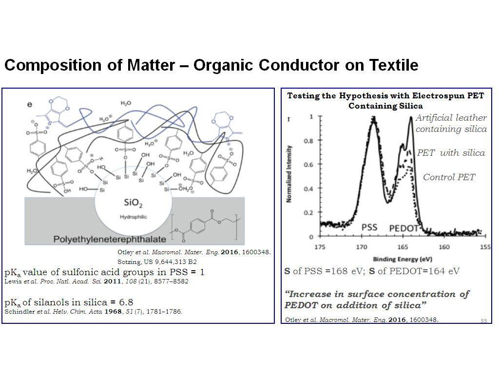 Composition of Matter – Organic Conductor on Textile