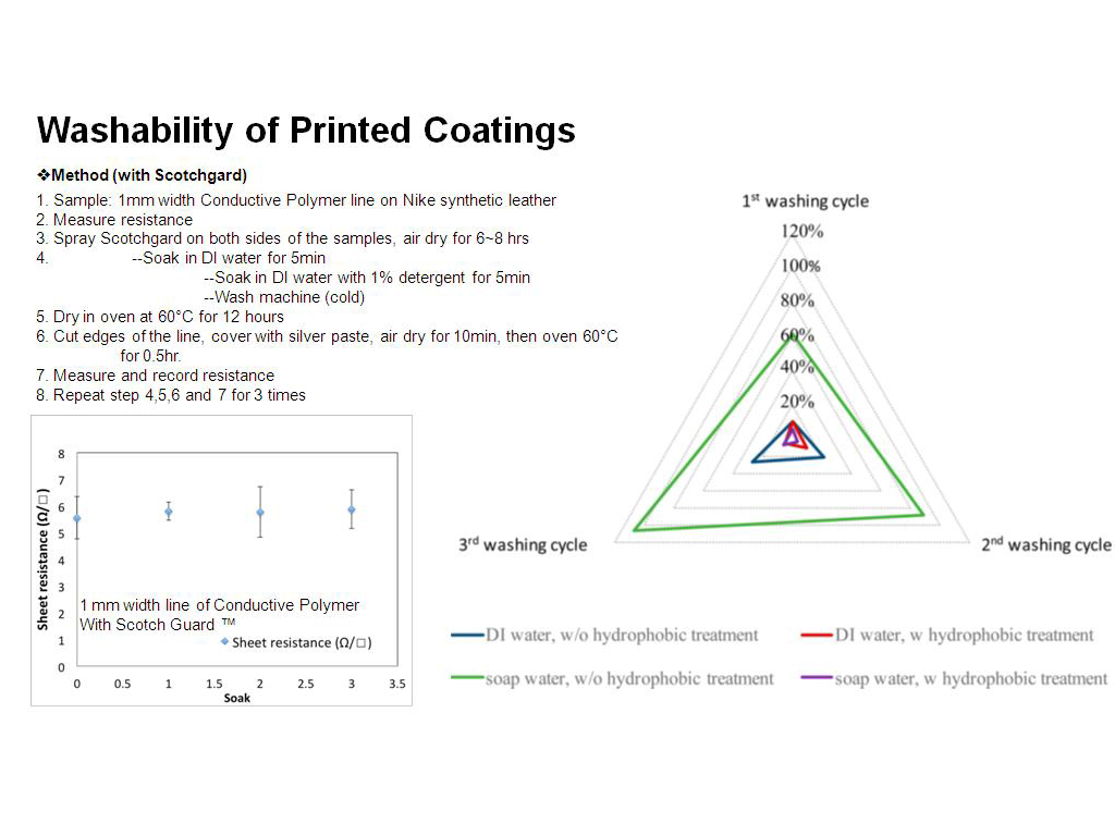 Washability of Printed Coatings
