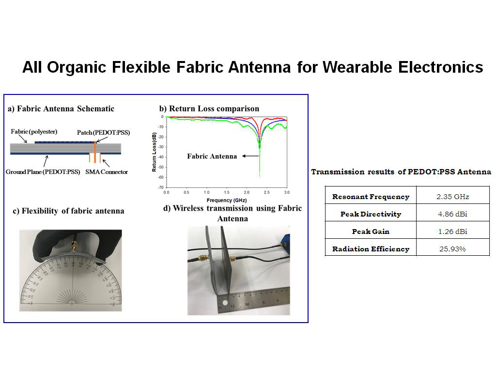 All Organic Flexible Fabric Antenna for Wearable Electronics