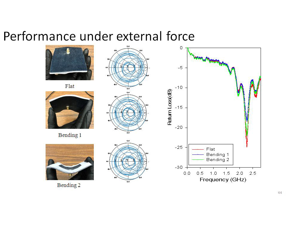 Performance under external force