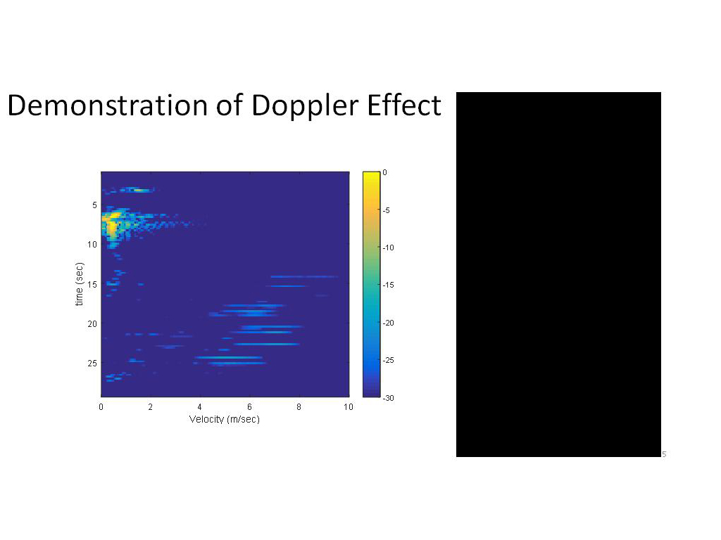 Demonstration of Doppler Effect