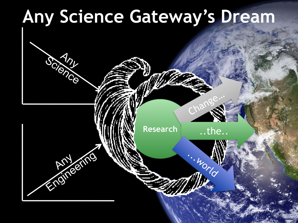 Any Science Gateway's Dream