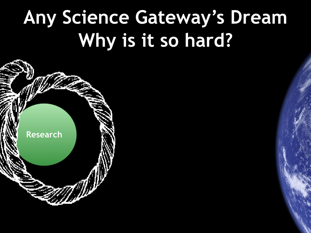 Any Science Gateway's Dream Why is it so hard?