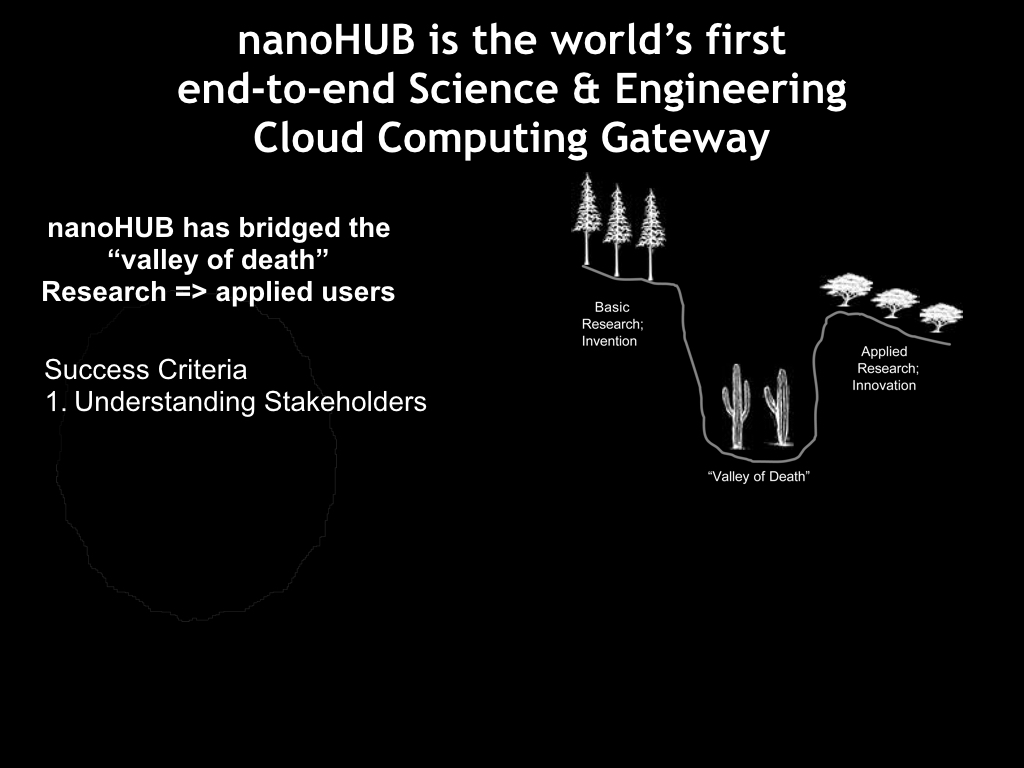 nanoHUB is the world's first Cloud Comouting Gateway