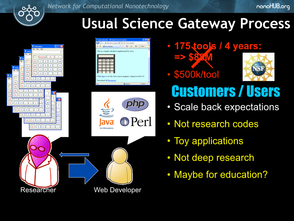 Usual Science Gateway Process