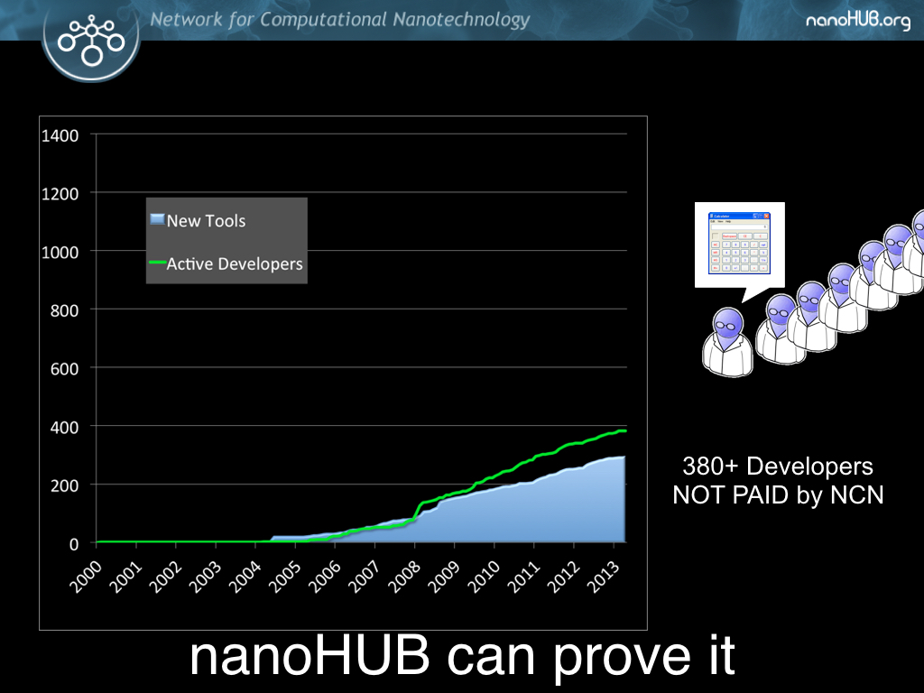 nanoHUB can prove it