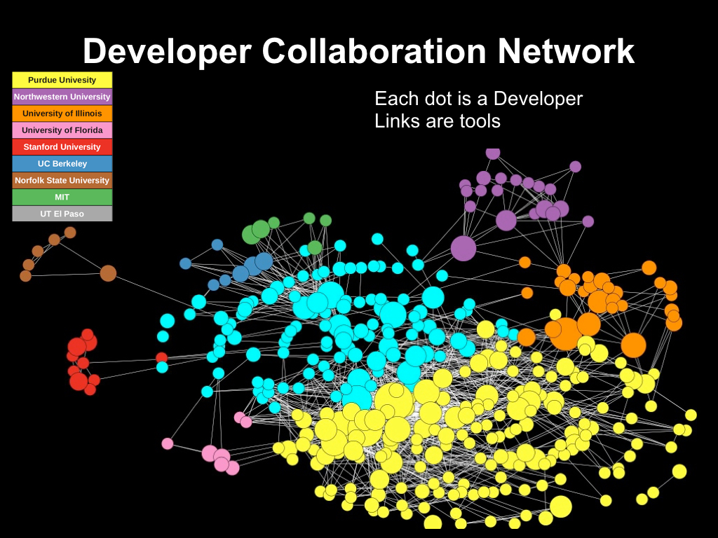Developer Collaboration Network