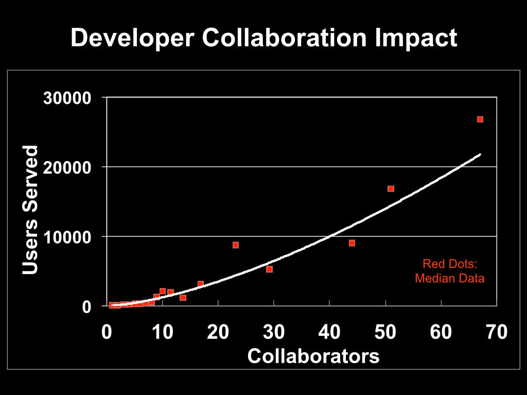 Developer Collaboration Impact