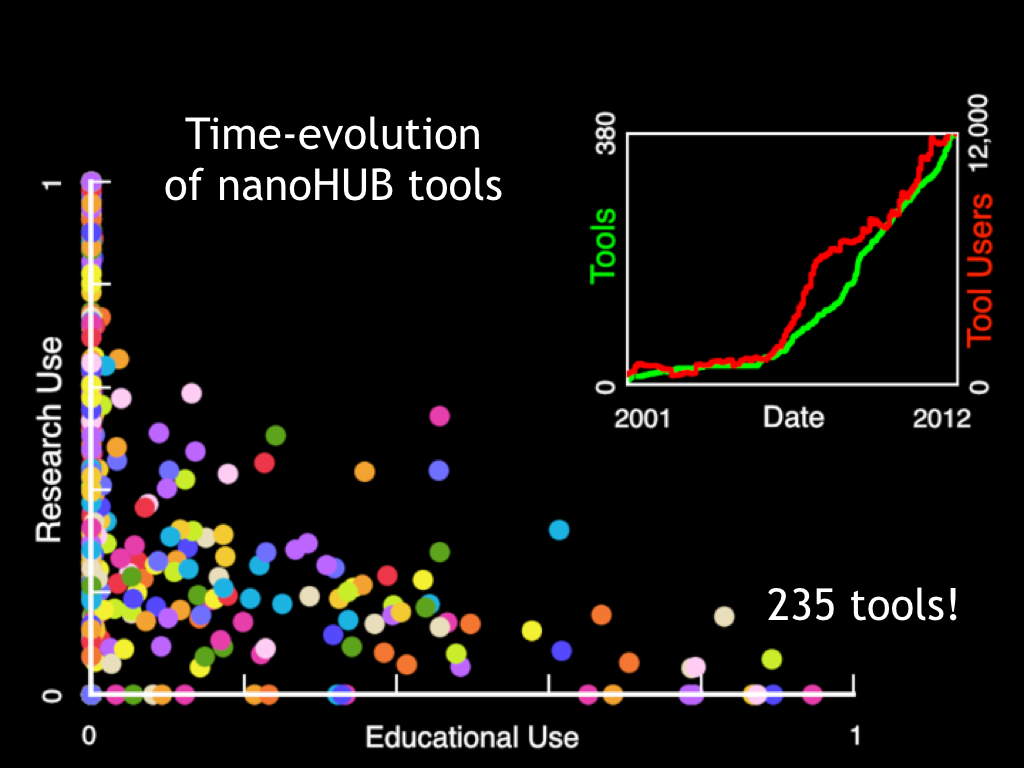 Time-evolution 