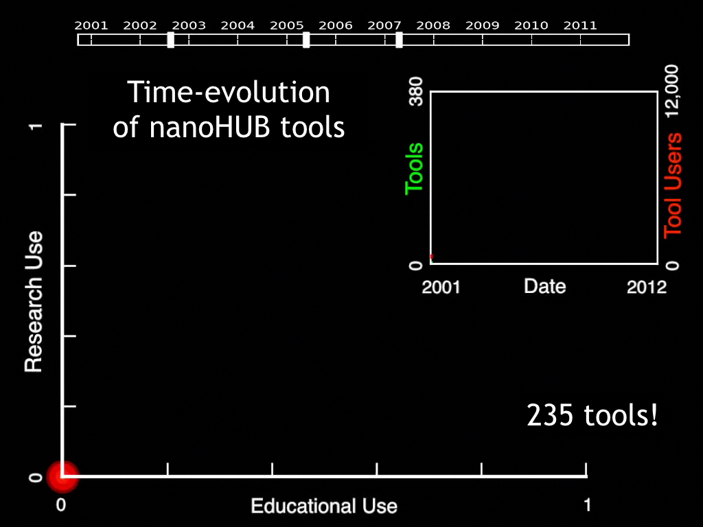 Time-evolution of nanoHUB tools