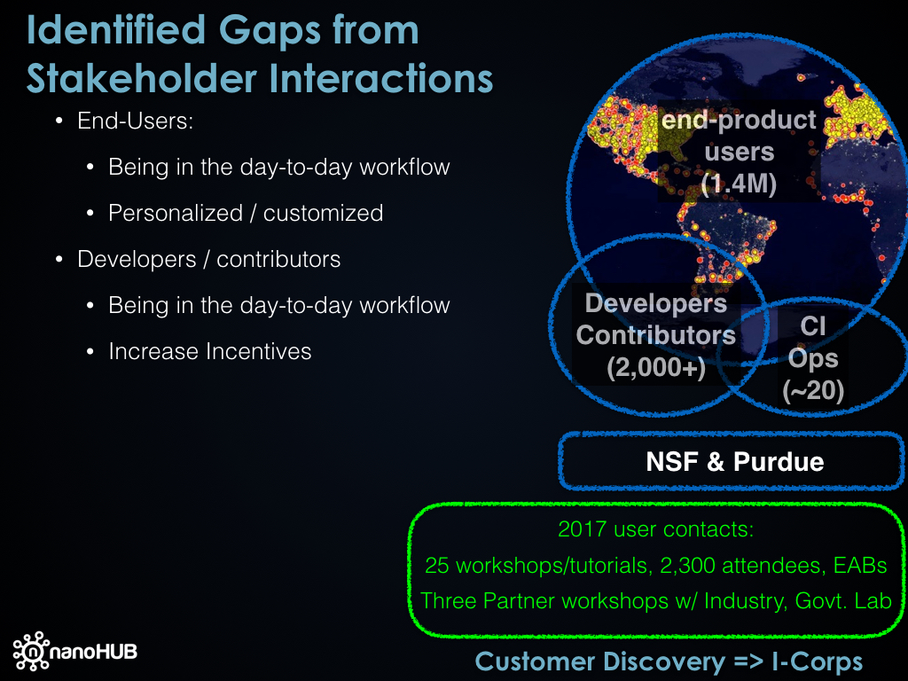 Identified Gaps from