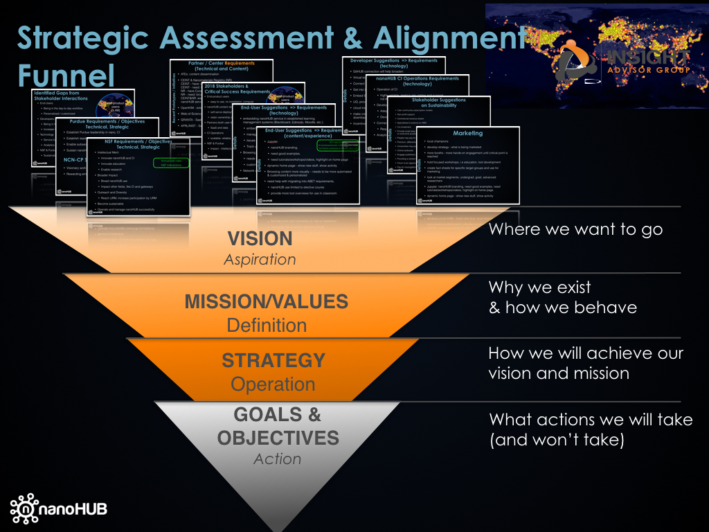 Strategic Assessment & Alignment 