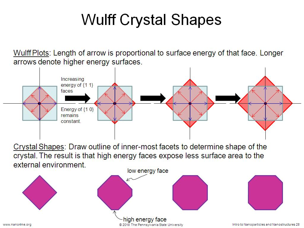 Wulff Crystal Shapes