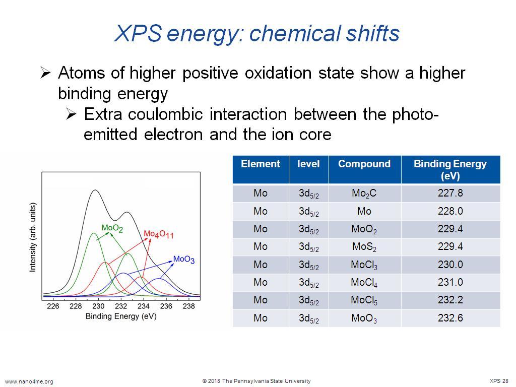 nanoHUB org - Resources: X-Ray Photoelectron Spectroscopy (XPS