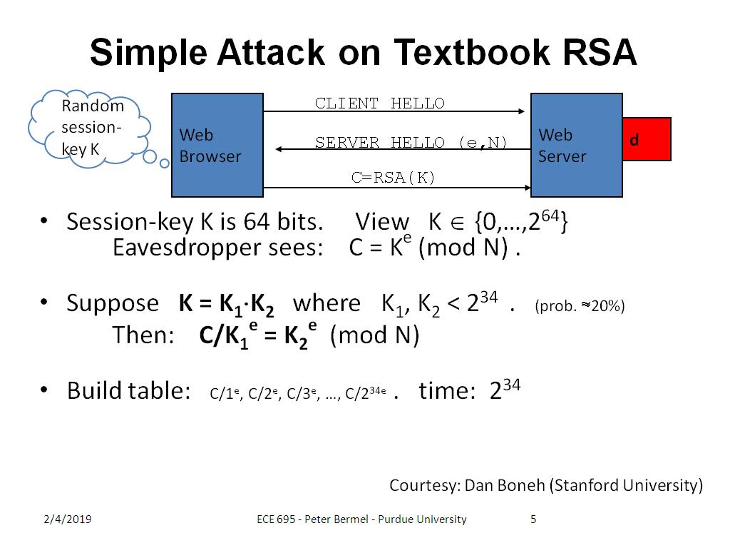 Simple Attack on Textbook RSA