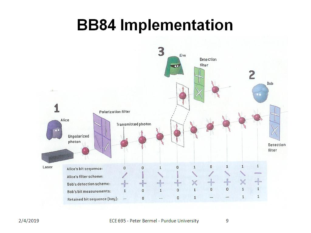 BB84 Implementation