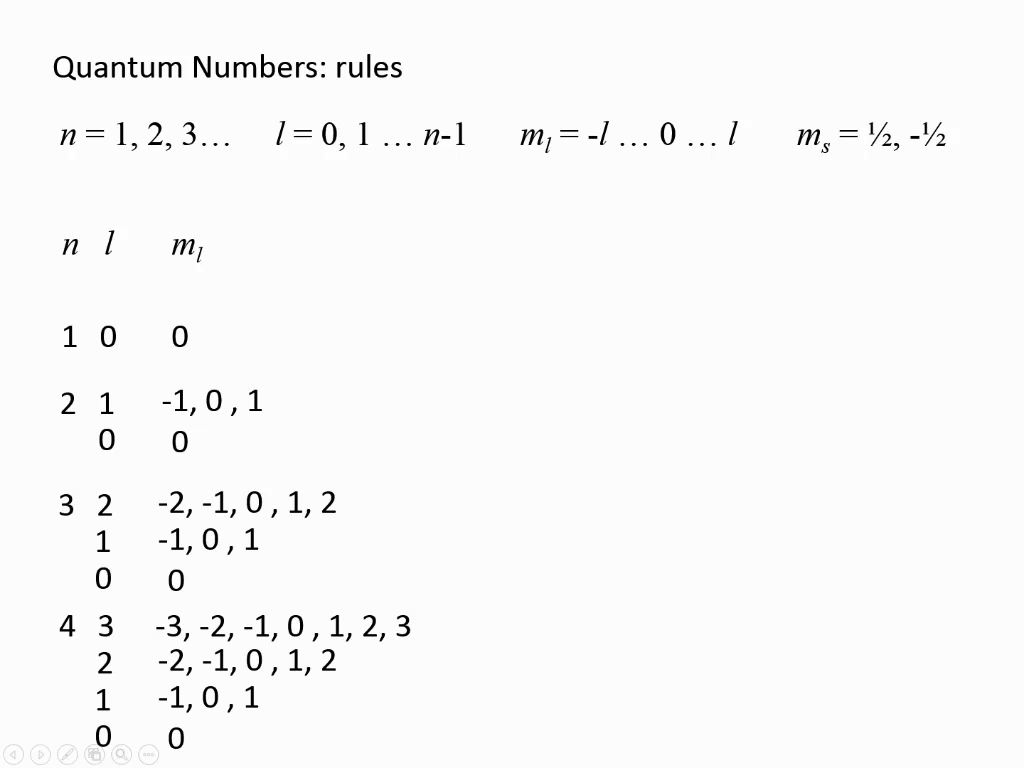 Quantum Numbers: rules