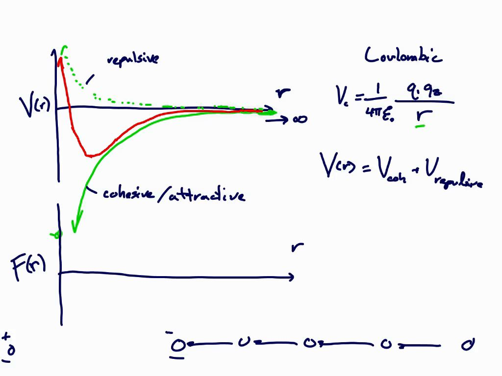 Interatomic Energy-Force Curve