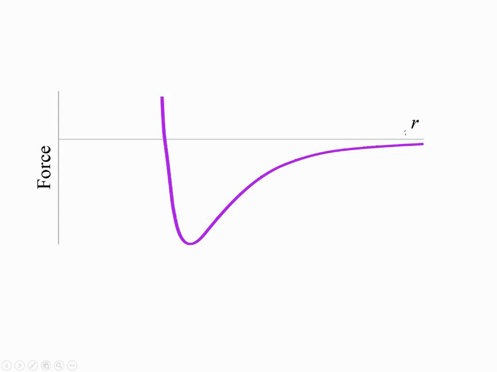 Force Curve