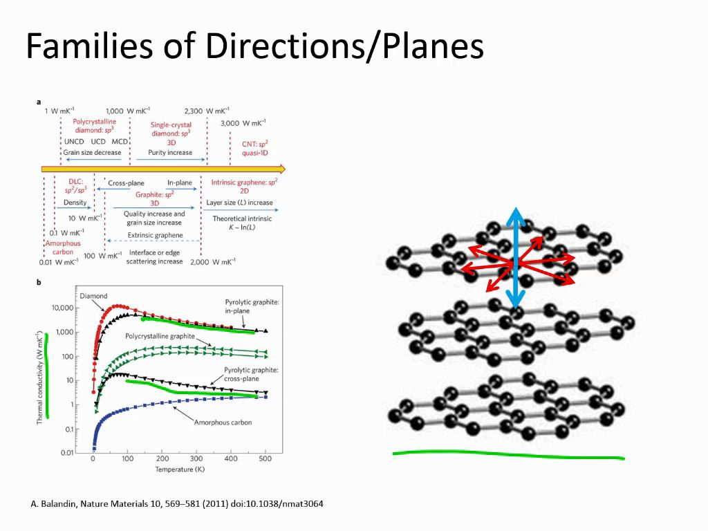 Families of Directions/Planes