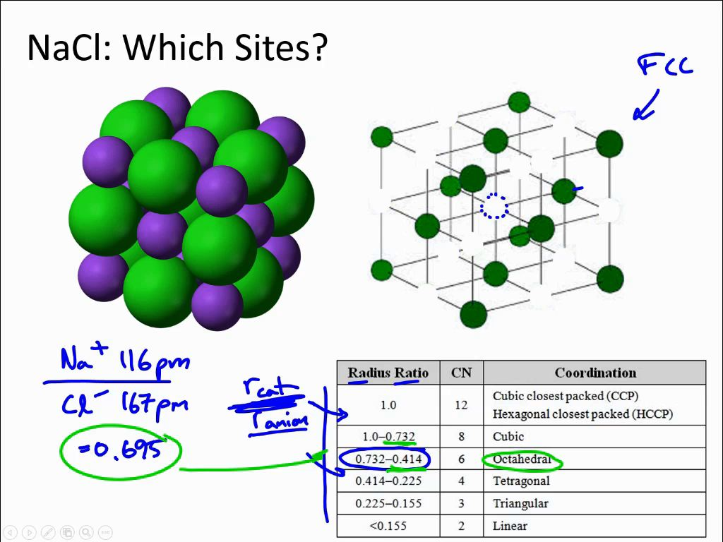 NaCl: Which Sites?