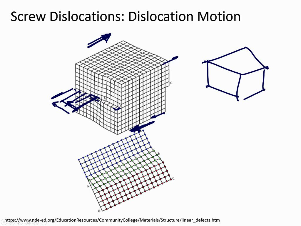 Screw Dislocations: Dislocation Motion