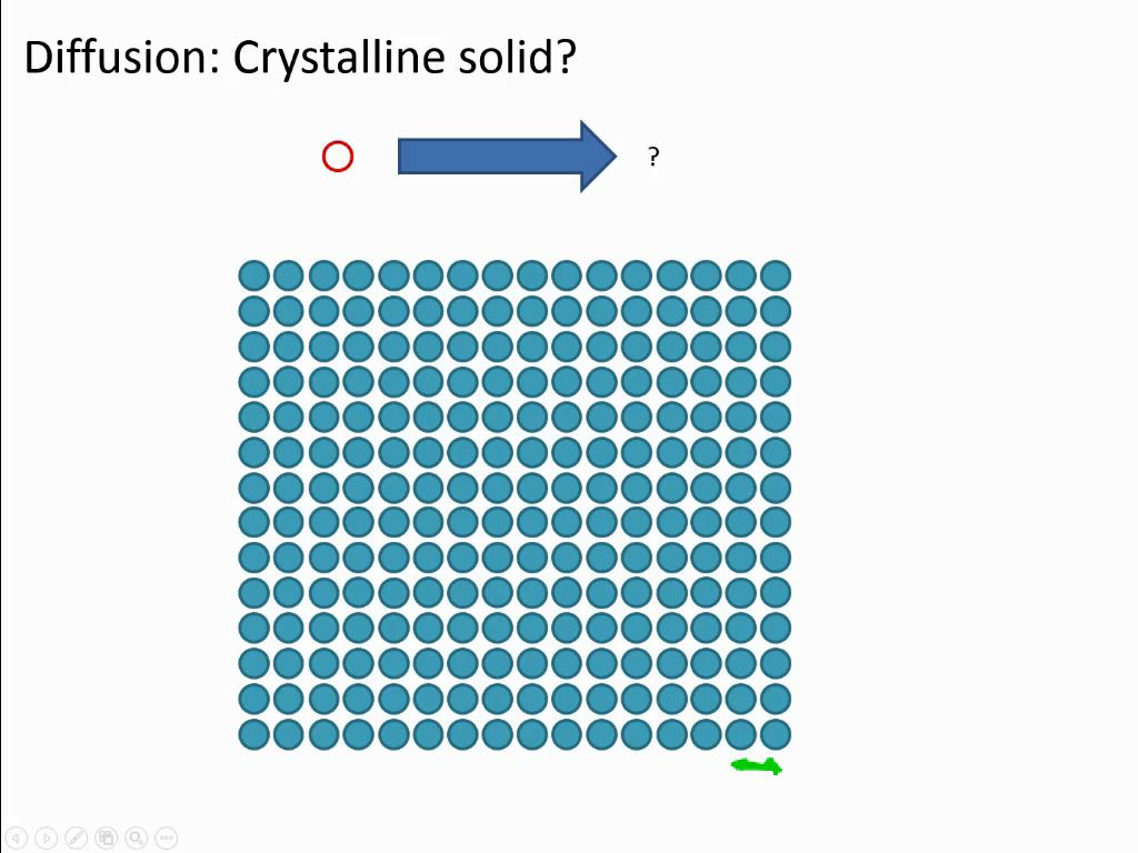 Diffusion: Crystalline solid?