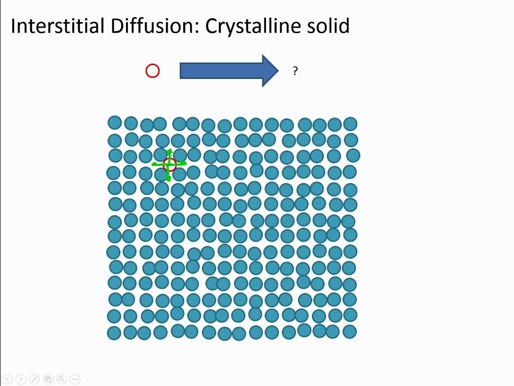 Interstitial Diffusion: Crystalline solid