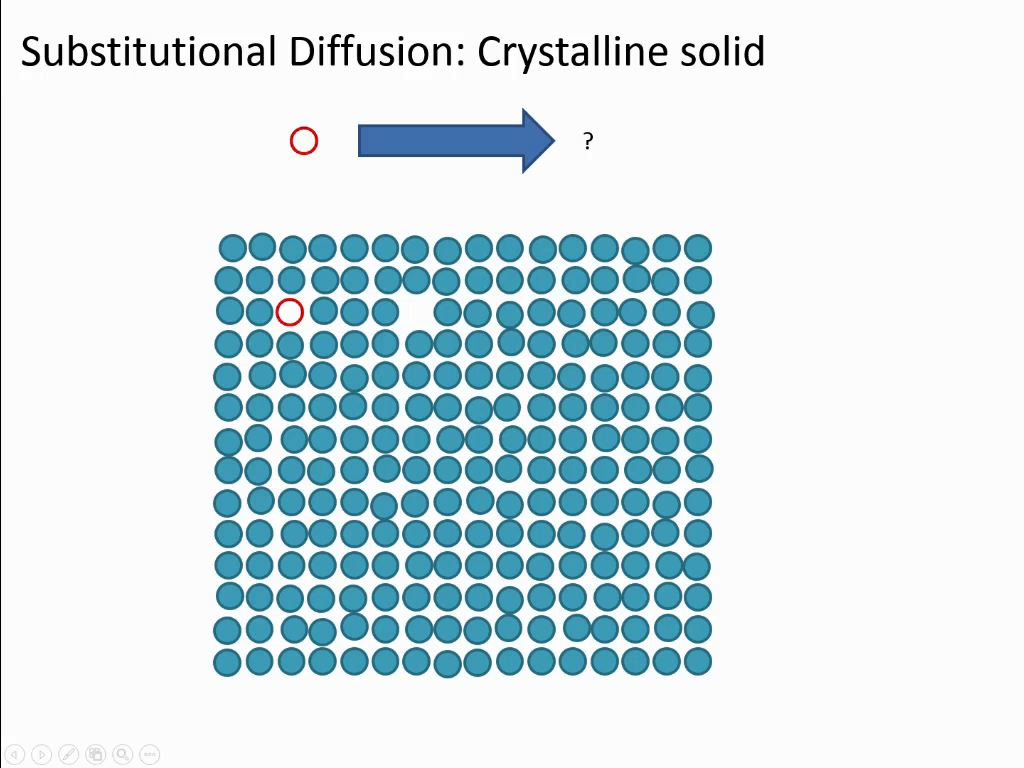 Substitutional Diffusion: Crystalline solid