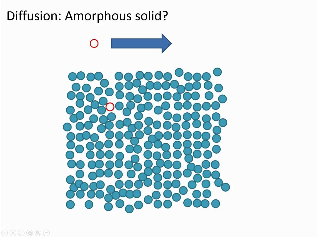 Diffusion: Amorphous solid?