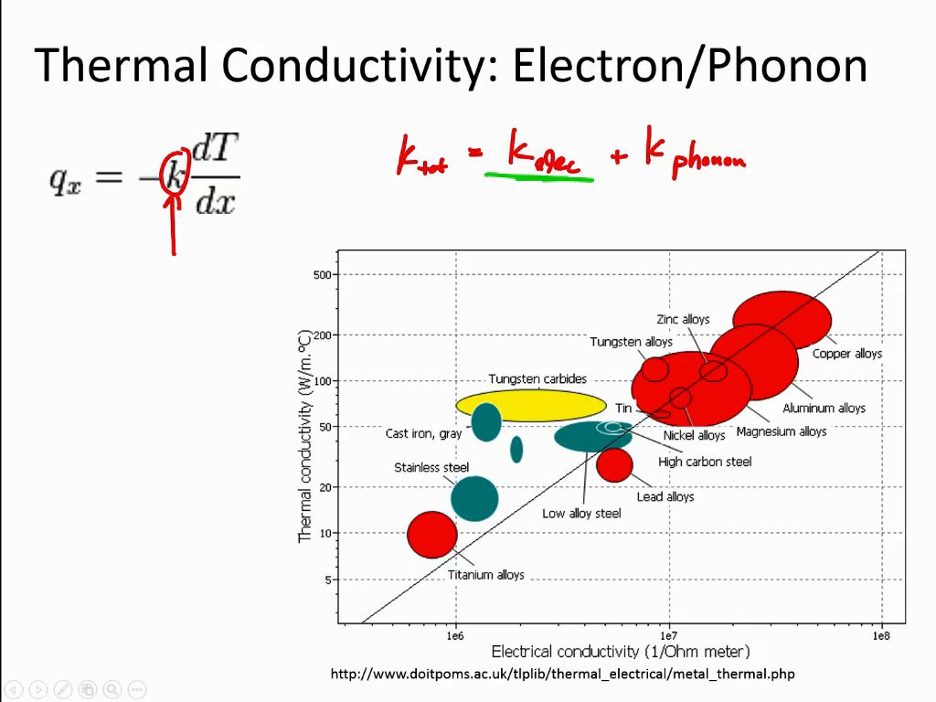 Thermal Conductivity: Electron/Phonon