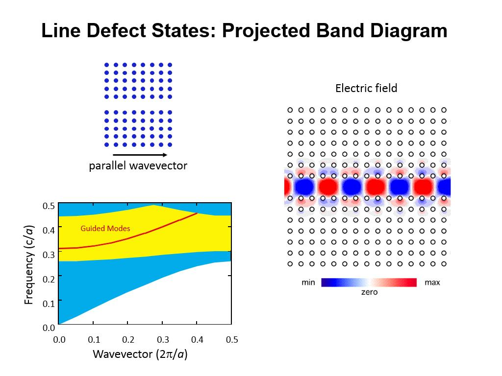 Line Defect States: Projected Band Diagram