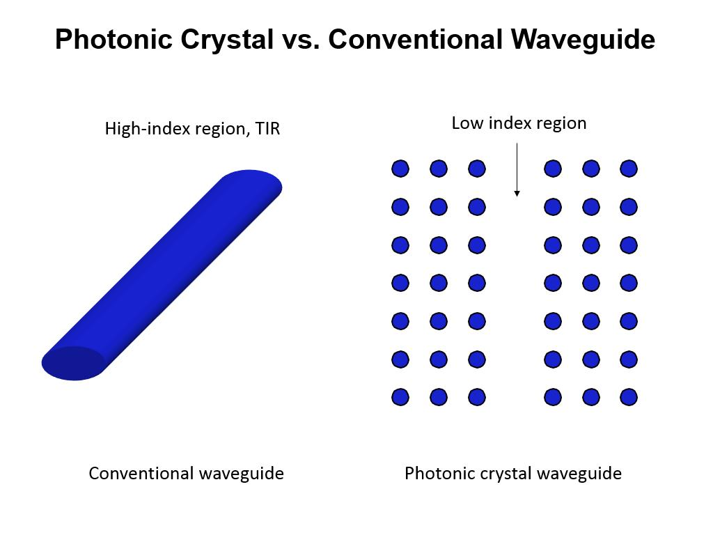 Photonic Crystal vs. Conventional Waveguide