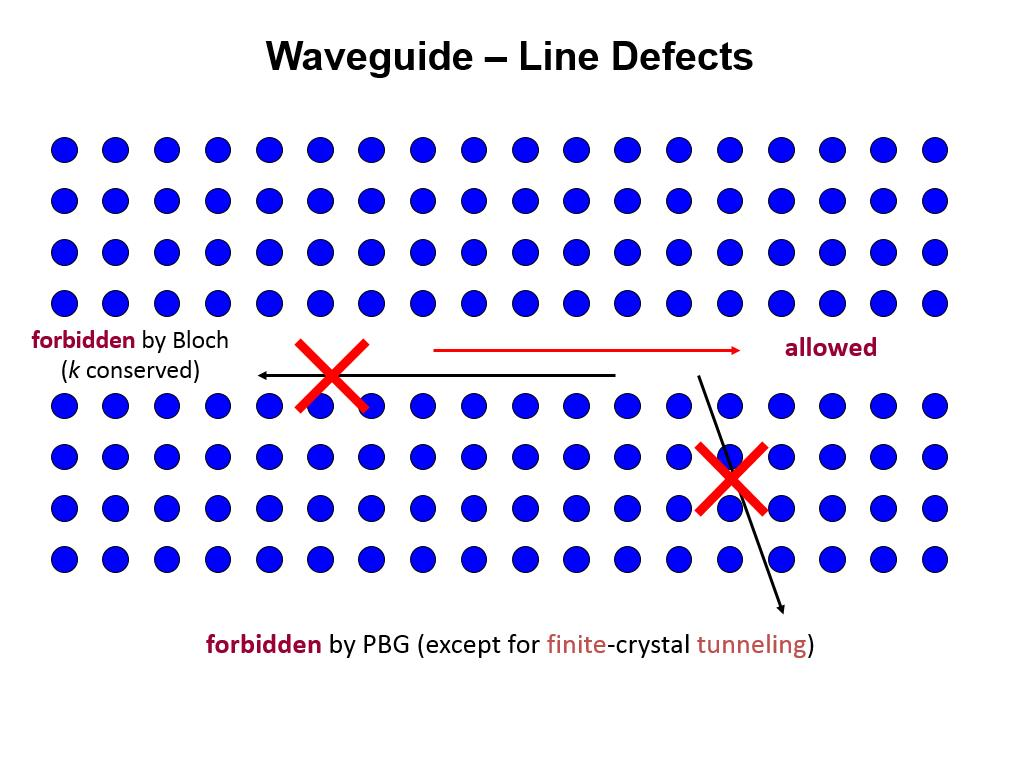 Waveguide – Line Defects