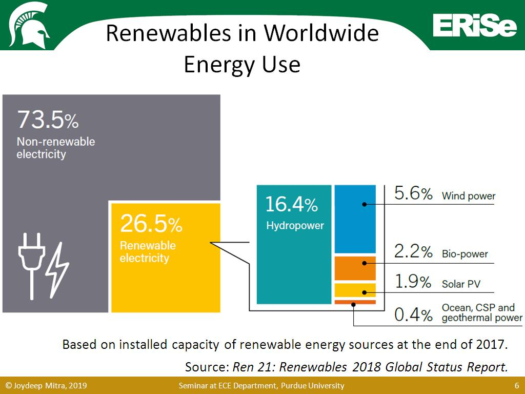 Renewables in Worldwide Energy Use