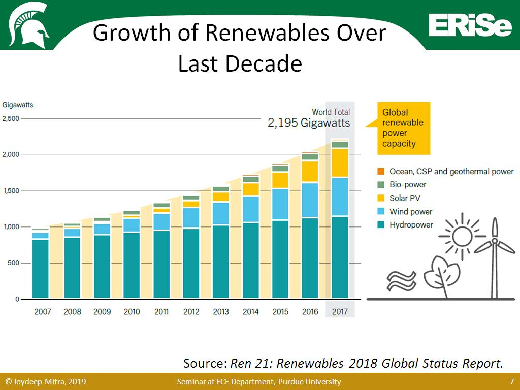 Growth of Renewables Over Last Decade