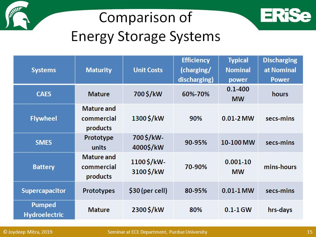 Comparison of Energy Storage Systems