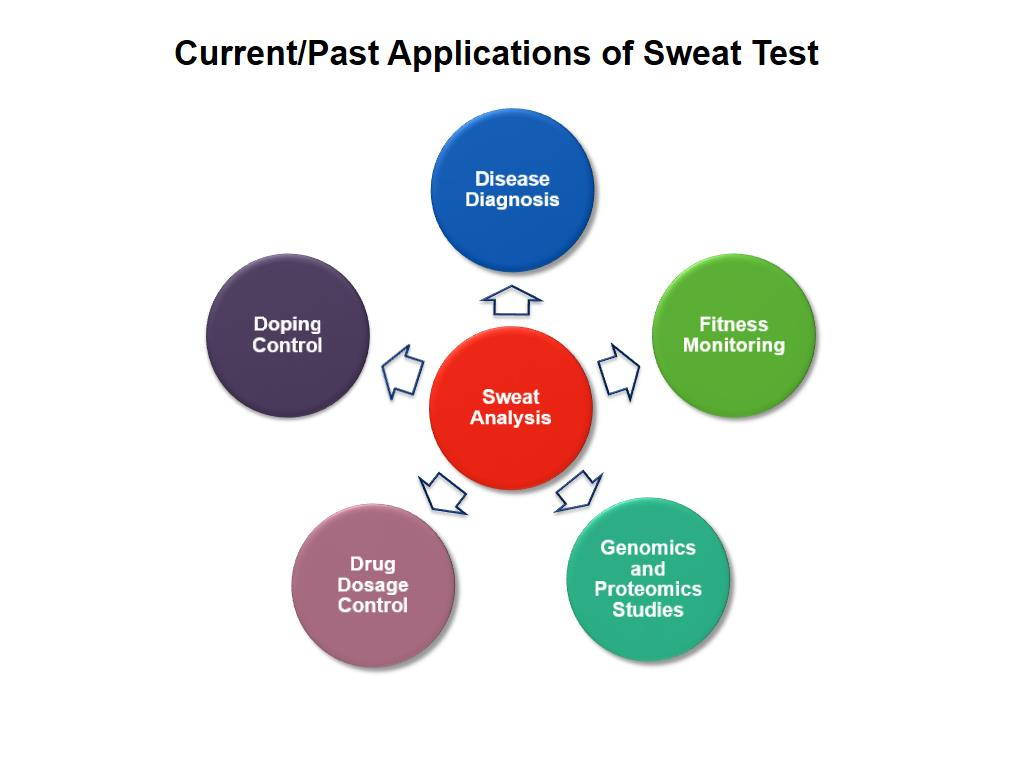 Current/Past Applications of Sweat Test