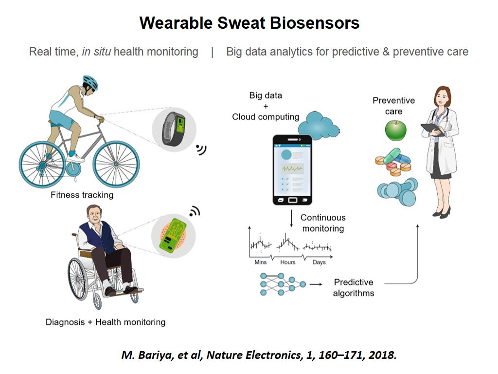 Wearable Sweat Biosensors