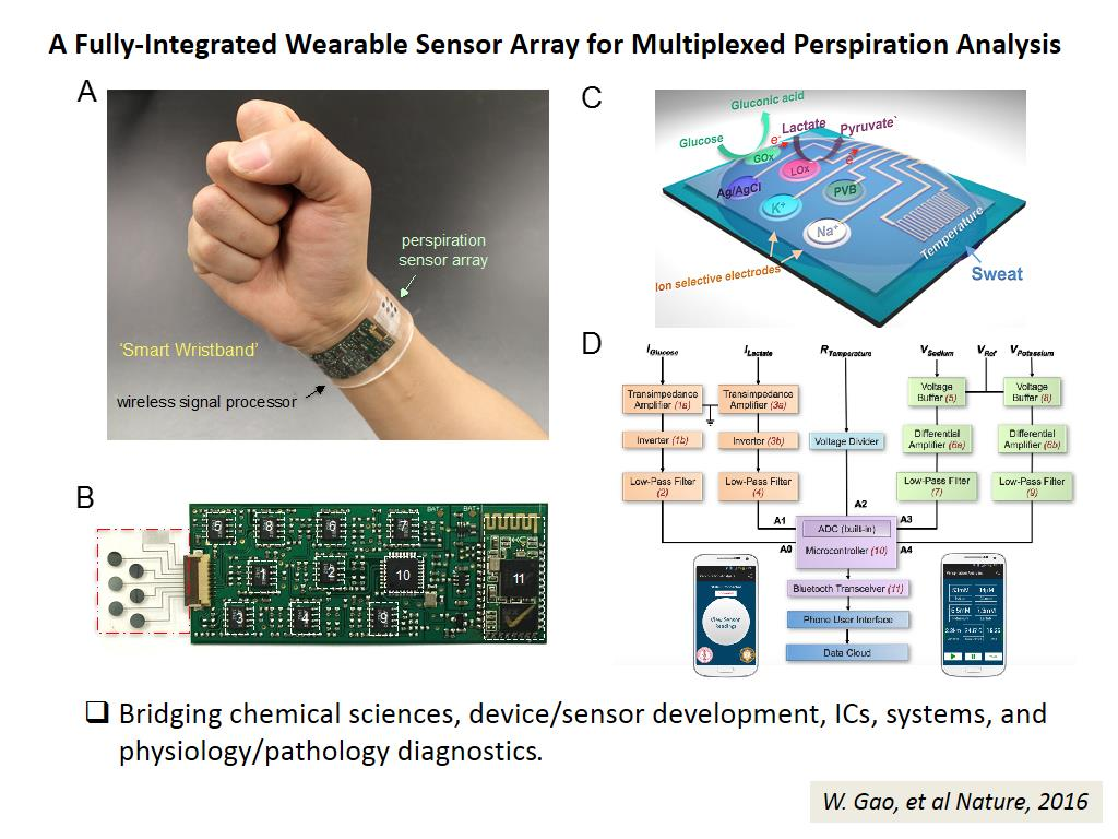 A Fully-Integrated Wearable Sensor Array