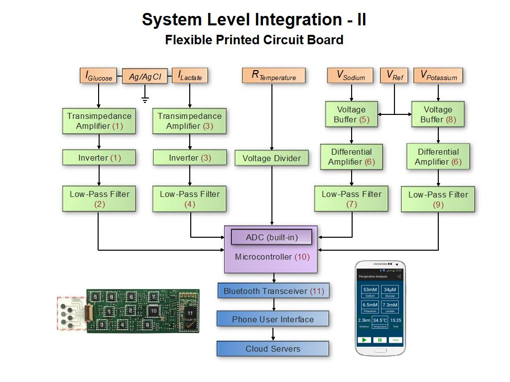 System Level Integration - II