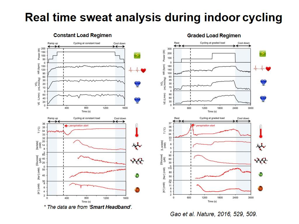 Real time sweat analysis during indoor cycling