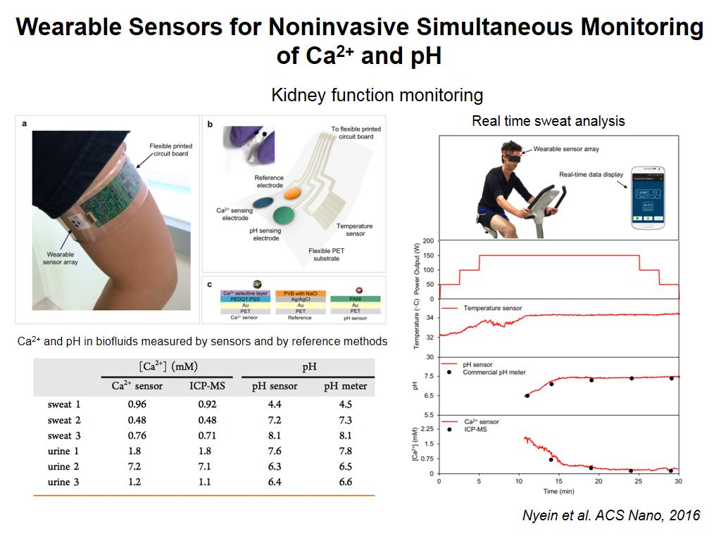 Noninvasive Simultaneous Monitoring of Ca2+ and pH