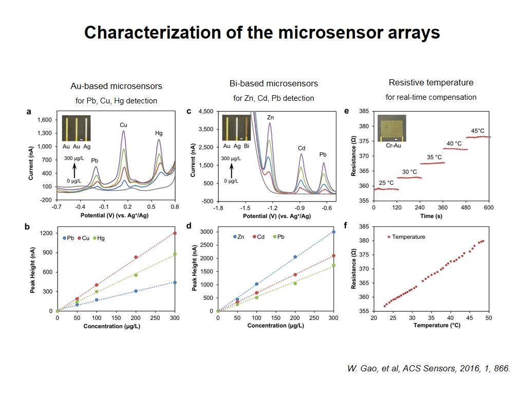 Characterization of the microsensor arrays