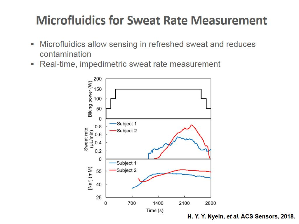 Microfluidics for Sweat Rate Measurement