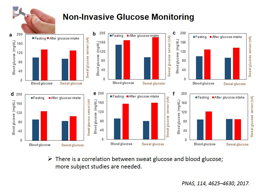 Non-Invasive Glucose Monitoring