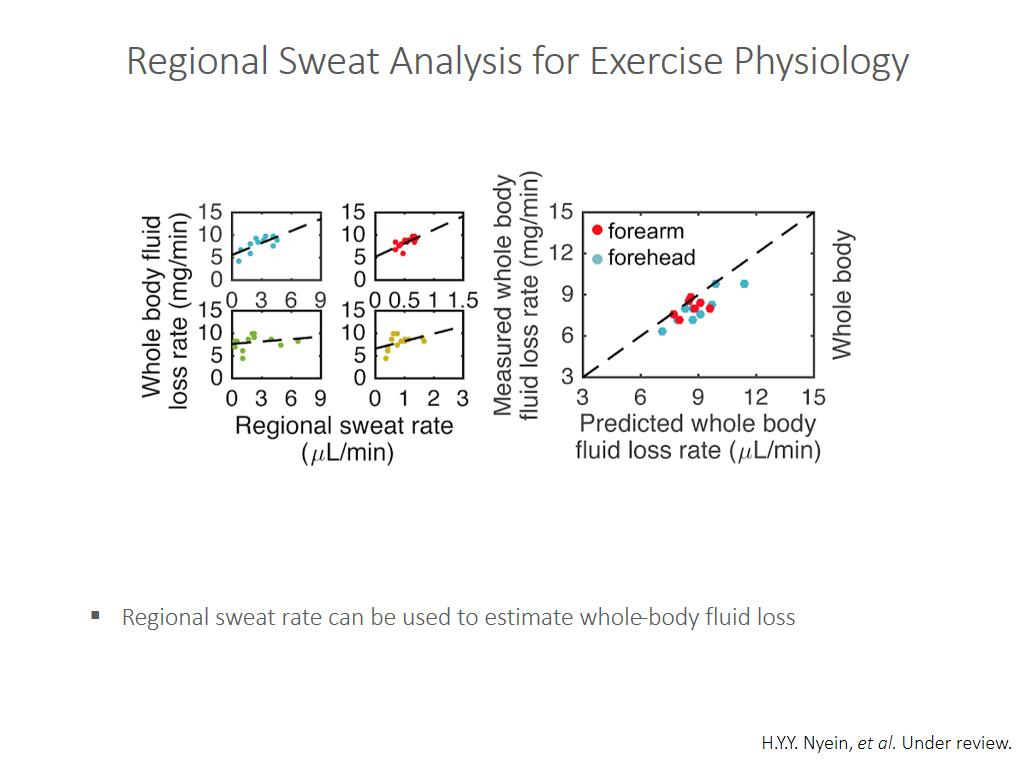 Regional Sweat Analysis for Exercise Physiology