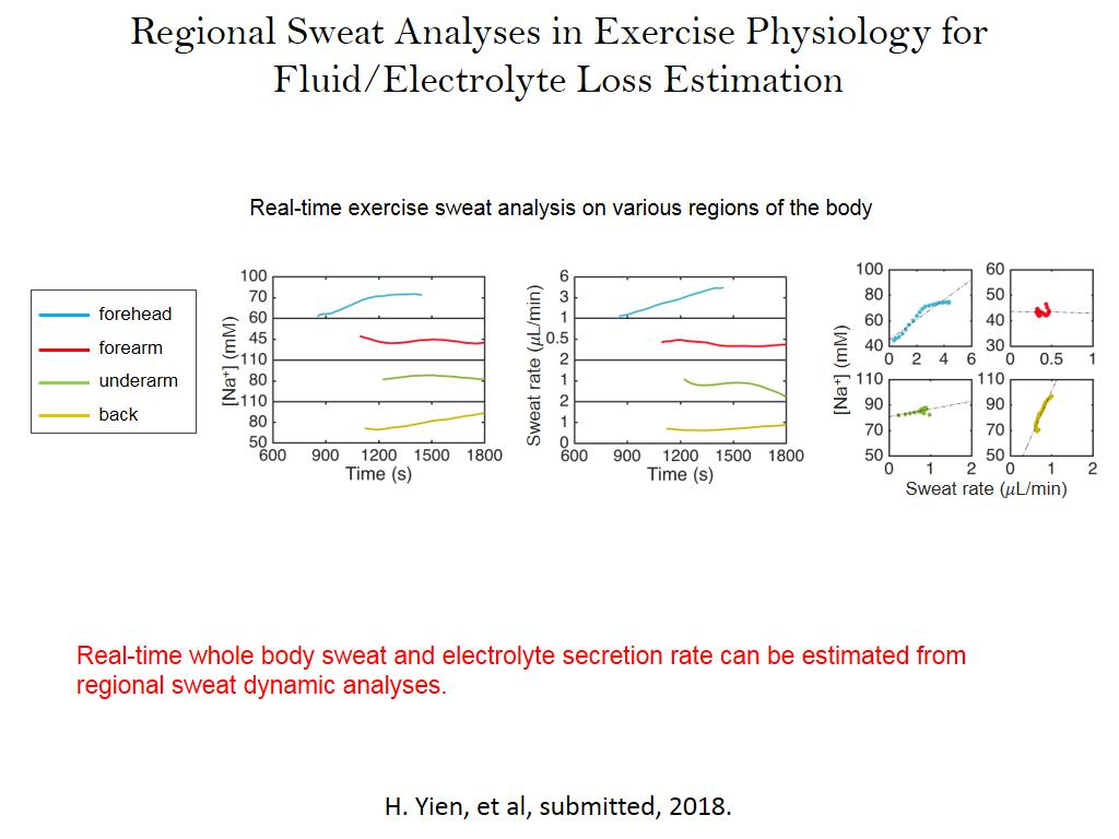 Real-time exercise sweat analysis