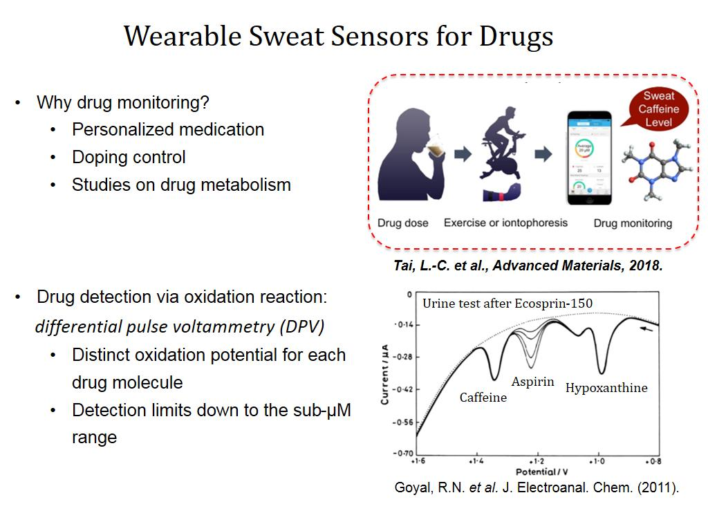 Wearable Sweat Sensors for Drugs