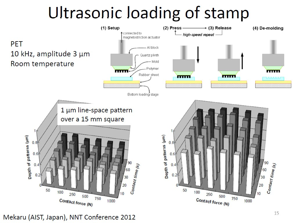 Ultrasonic loading of stamp